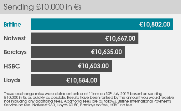 Latest rate comparisons £ to €